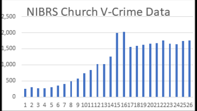 Research shows the majority of weapons used in church violent crimes are NOT firearms.