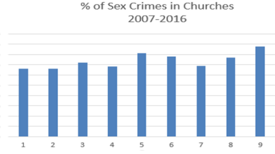 FBI NIBRS Database analysis - Sex Crimes in American Churches